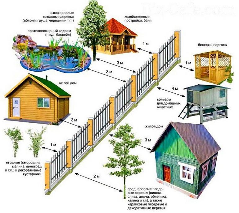 строительство заборов на дачных участках