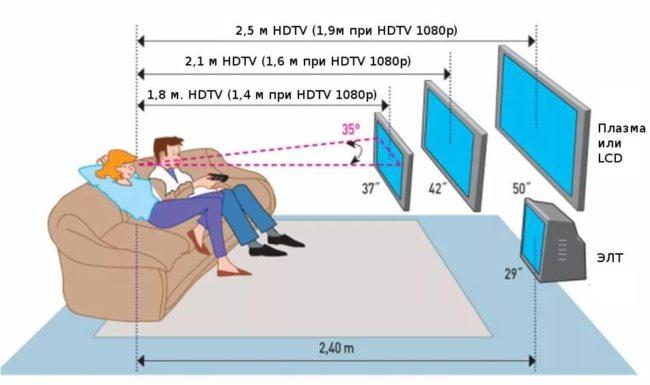 на каком расстоянии от пола вешать телевизор на стену
