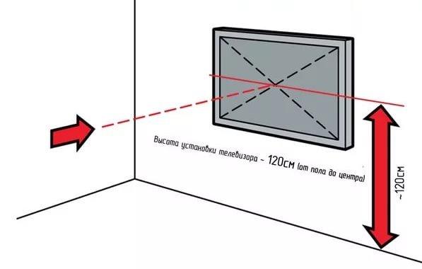на каком уровне вешать телевизор на стену в спальне